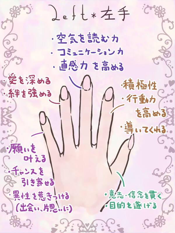 左手の意味