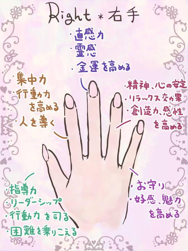 右手の意味