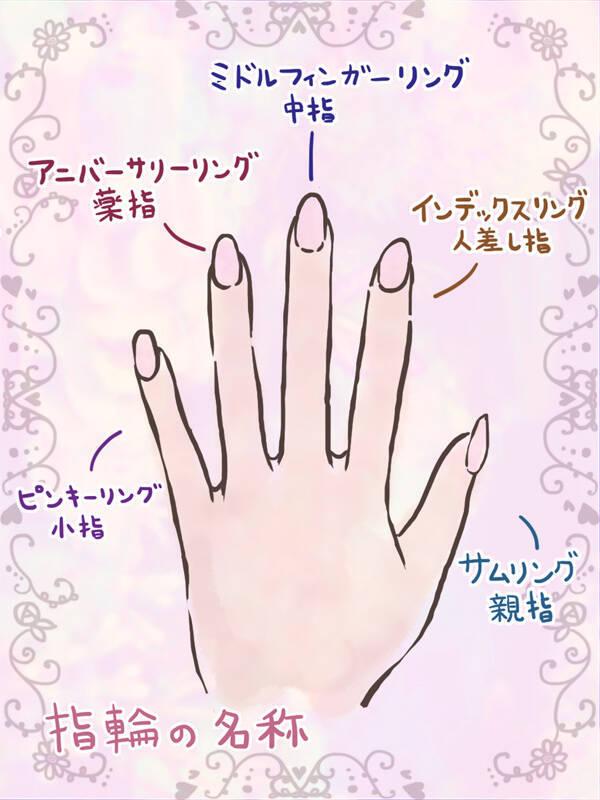 指輪の名称