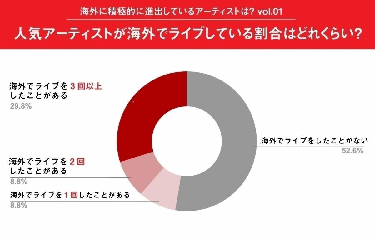 人気のアーティストが海外でライブをしている割合はどれくらい? 1位はマンウィズ、2位はワンオクに