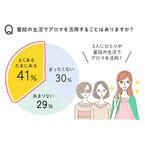 アロマテラピーを正しく理解している女性はたったの●%であることが判明