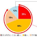 「東京は自国より暑い」と88%が回答 - ダイキンが外国人100人にアンケート