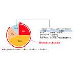 外国人の9割が「日本は自国より暑い」と回答、驚いた日本の暑さ対策は●●
