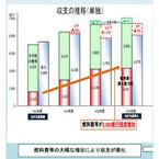 北海道電力、電気料金の「再値上げ」を申請--家庭向けは17.03%の大幅値上げ