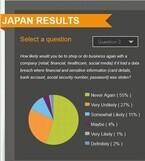 日本の消費者の82%、金融データを漏洩した企業と二度と取引をしない