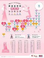 愛妻家が多い都道府県ランキング、1位は? -2位奈良県、3位鳥取県