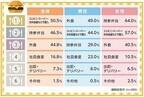 仕事がある日の外食ランチ、平均予算に男女で差--男性「777円」、女性は?