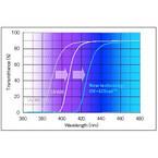三井化学、400-420nmの波長光をカット可能なメガネ向けレンズ材料を開発