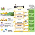 NECソリューションイノベータ、果菜栽培向け営農指導支援システムを発表