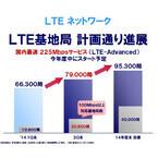 ドコモ、「LTE-Advanced」は今年度末に提供 - LTE基地局数も順調に伸ばす