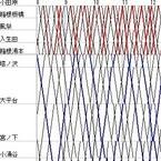 列車ダイヤを楽しもう (18) 箱根登山鉄道「アレグラ号」同士のすれ違いはどこで?