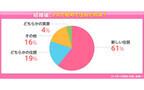 結婚して新しい住居に引越した人が61% - 人気の間取りは?