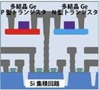 産総研、多結晶ゲルマニウムトランジスタの性能改善に成功