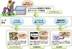 NTTとPDC、自然な音声対話が可能な接客型デジタルサイネージを開発
