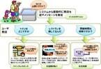 NTTとPDC、自然な音声対話が可能な「接客型デジタルサイネージ」を開発
