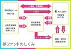 クラウドファウンディング「Makuake」、神奈川県の「ものづくり」産業支援