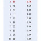 2014年を表す漢字1位は? - 2位「増」、3位「明」
