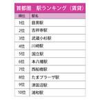 首都圏の人気駅第1位は目黒駅 - 近畿圏は?