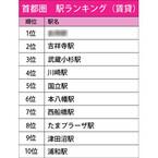 首都圏の人気駅ランキング、吉祥寺駅は2位に - 1位は東京都のあの駅