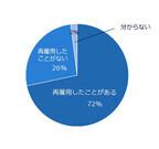 72%の人事担当が出戻り社員の受け入れ経験あり