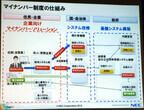 NEC、マイナンバー制度対応のトータルソリューション