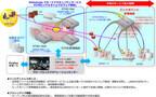 NTT Com、マルウェア検知サービスをPCやサーバなどエンドポイントに拡大