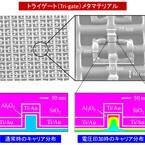 東工大など、光通信デバイスに透磁率の概念を導入