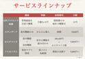 ショップアプリを0円から開発 - リテンションマーケティングやCRMへ利用可能