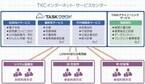 TKC、マイナンバー制度対応の自治体向けクラウドサービスを提供