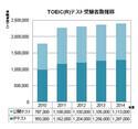 2014年度TOEICテスト、受験者数は240万人で過去最高を更新