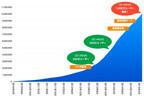 ツイキャス、登録ユーザー1,000万人を突破 - サービス開始から約5年