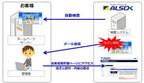 ALSOK、「ホームページ改ざん検知サービス」を提供開始