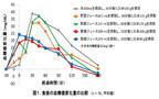 「食前の野菜ジュース200ml」には、血糖値上昇抑制効果があることが判明