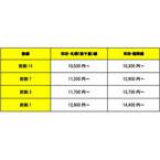 スカイマーク、変更可能な「前割」を全線で設定--羽田~福岡線は1万300円~