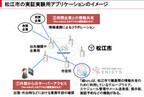 日本ユニシス、災害に強いネットワークの実証実験を塩尻市と松江市で実施