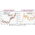 「円安離れ」の動きを示す日本株式~海外資金の流入拡大が見込まれる~