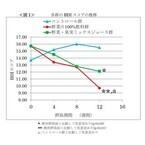 野菜ジュースの継続摂取で抑うつ状態が改善 - 伊藤園と筑波大学の共同研究