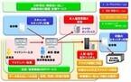 キヤノンMJ、グループ連携でマイナンバー制度対応ソリューションを提供