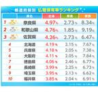 仏壇の保有率No.1は奈良県。同じく日本を代表する古都・京都府は何位?
