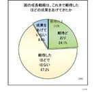 7割の経営者が、国の成長戦略の成果は「期待したほどではない」と回答