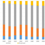 2030年に向けた国内大学のパラダイムシフト (2) 国内大学の逆襲 - 2030年の大学