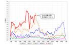 東京都内で伝染性紅斑(リンゴ病)の警報発令--「保育園でも流行」と不安な声