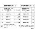 星野仙一が「管理職の理想の上司」2位にランクイン、9位は世界的英雄の…