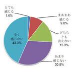 夏ボーナス、アベノミクスの効果を「感じない」人が74.1% - 日本生命調査