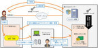 NTTデータ、年約5万円の中小企業向けマイナンバーソリューション