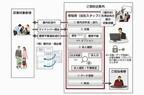 富士通エフサス、マイナンバー制度に向けた業務支援の取り組み開始
