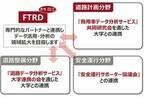 富士通、安全で快適な交通・道路環境の実現に向けた事業拡大