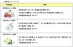 ソフトバンクと損保ジャパン日本興亜、自転車あんしん保険など6つの保険を開始