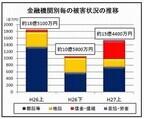 ネットバンキングの不正送金、上半期の被害15億円 - 警察庁