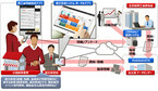 広島県商工会、GPSやメール自動発信を備えたタブレット経営支援システム